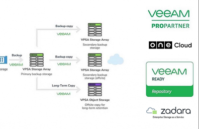 veeam as a service